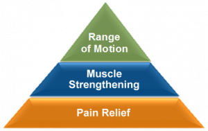 physical therapy treatment process